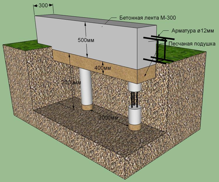 буронабивные фундаменты для кирпичного дома